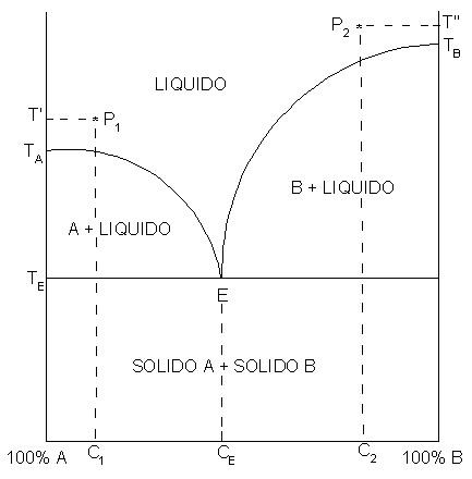 Diagramma_di_fase